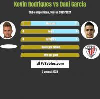 Kevin Rodrigues vs Dani Garcia h2h player stats