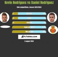 Kevin Rodrigues vs Daniel Rodriguez h2h player stats