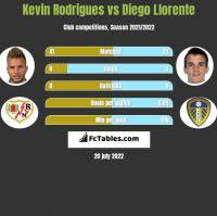 Kevin Rodrigues vs Diego Llorente h2h player stats