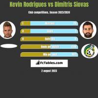 Kevin Rodrigues vs Dimitris Siovas h2h player stats