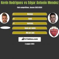 Kevin Rodrigues vs Edgar Antonio Mendez h2h player stats