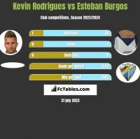 Kevin Rodrigues vs Esteban Burgos h2h player stats
