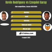 Kevin Rodrigues vs Ezequiel Garay h2h player stats