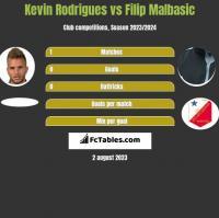 Kevin Rodrigues vs Filip Malbasic h2h player stats
