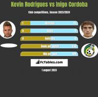 Kevin Rodrigues vs Inigo Cordoba h2h player stats