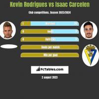 Kevin Rodrigues vs Isaac Carcelen h2h player stats