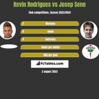 Kevin Rodrigues vs Josep Sene h2h player stats