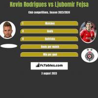 Kevin Rodrigues vs Ljubomir Fejsa h2h player stats