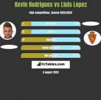 Kevin Rodrigues vs Lluis Lopez h2h player stats