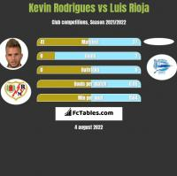 Kevin Rodrigues vs Luis Rioja h2h player stats