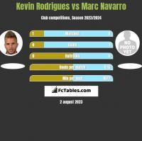 Kevin Rodrigues vs Marc Navarro h2h player stats
