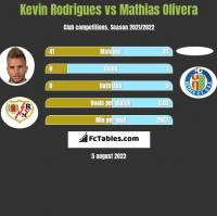 Kevin Rodrigues vs Mathias Olivera h2h player stats