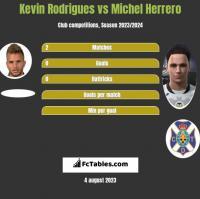 Kevin Rodrigues vs Michel Herrero h2h player stats