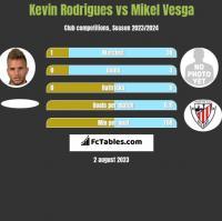 Kevin Rodrigues vs Mikel Vesga h2h player stats