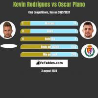 Kevin Rodrigues vs Oscar Plano h2h player stats