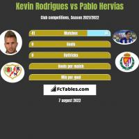 Kevin Rodrigues vs Pablo Hervias h2h player stats