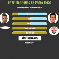 Kevin Rodrigues vs Pedro Bigas h2h player stats