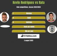 Kevin Rodrigues vs Rafa h2h player stats
