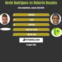 Kevin Rodrigues vs Roberto Rosales h2h player stats