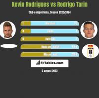 Kevin Rodrigues vs Rodrigo Tarin h2h player stats