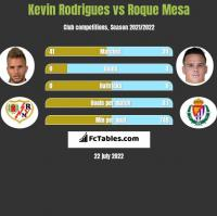 Kevin Rodrigues vs Roque Mesa h2h player stats