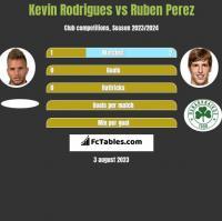 Kevin Rodrigues vs Ruben Perez h2h player stats