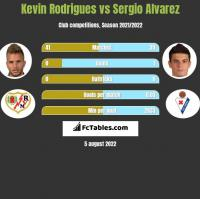 Kevin Rodrigues vs Sergio Alvarez h2h player stats