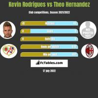 Kevin Rodrigues vs Theo Hernandez h2h player stats