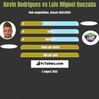 Kevin Rodrigues vs Luis Miguel Quezada h2h player stats