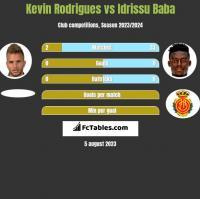 Kevin Rodrigues vs Idrissu Baba h2h player stats