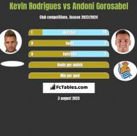 Kevin Rodrigues vs Andoni Gorosabel h2h player stats
