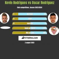 Kevin Rodrigues vs Oscar Rodriguez h2h player stats