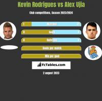 Kevin Rodrigues vs Alex Ujia h2h player stats
