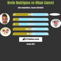 Kevin Rodrigues vs Oihan Sancet h2h player stats