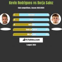 Kevin Rodrigues vs Borja Sainz h2h player stats