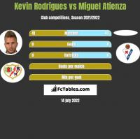 Kevin Rodrigues vs Miguel Atienza h2h player stats