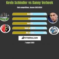 Kevin Schindler vs Danny Verbeek h2h player stats