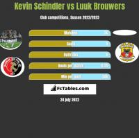 Kevin Schindler vs Luuk Brouwers h2h player stats