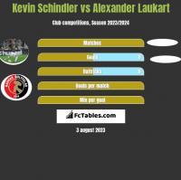 Kevin Schindler vs Alexander Laukart h2h player stats