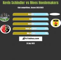 Kevin Schindler vs Mees Hoedemakers h2h player stats