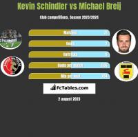 Kevin Schindler vs Michael Breij h2h player stats