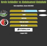 Kevin Schindler vs Abdulsamed Abdullahi h2h player stats