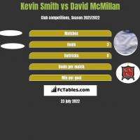 Kevin Smith vs David McMillan h2h player stats