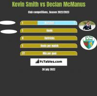 Kevin Smith vs Declan McManus h2h player stats