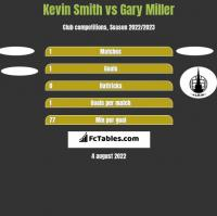 Kevin Smith vs Gary Miller h2h player stats