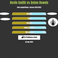 Kevin Smith vs Anton Dowds h2h player stats
