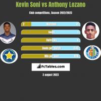 Kevin Soni vs Anthony Lozano h2h player stats