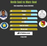 Kevin Soni vs Marc Gual h2h player stats