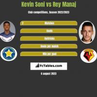 Kevin Soni vs Rey Manaj h2h player stats