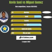 Kevin Soni vs Miguel Gomez h2h player stats